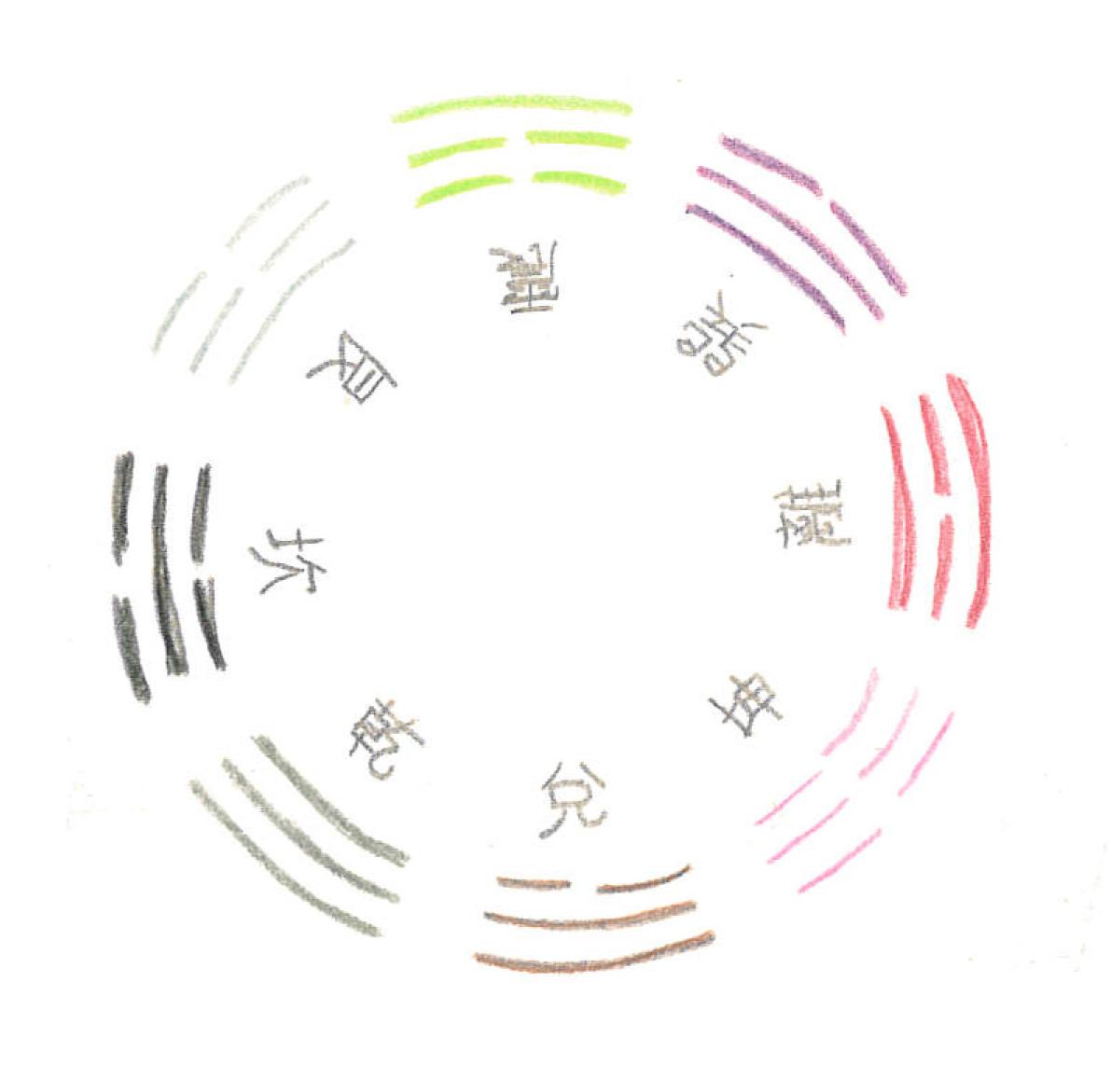 symbolscircle